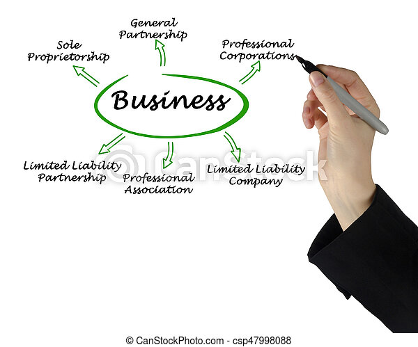 Types of business - csp47998088