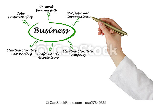 Types of business - csp27849361