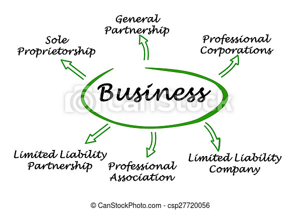 Types of business - csp27720056