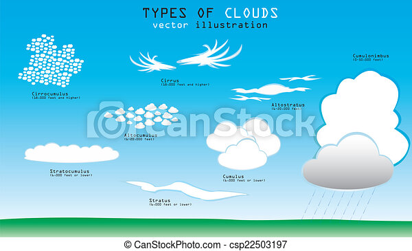 Types of clouds - csp22503197