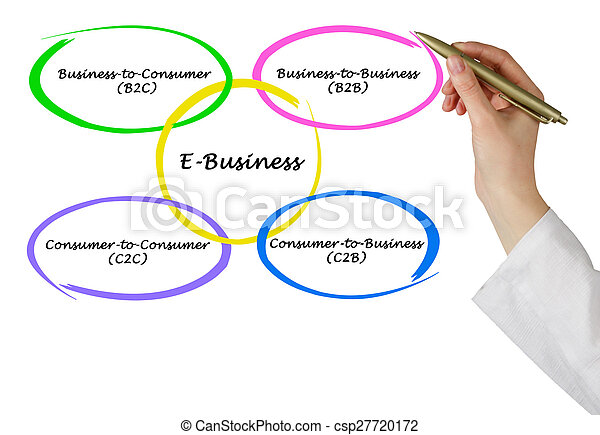 business idea,e-business,home business,networking,sales management
