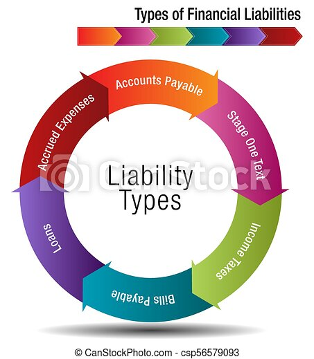 Types of Financial Liabilities - csp56579093