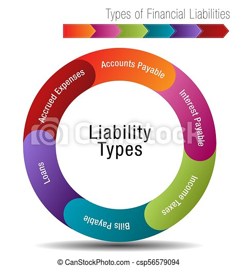 Types of Financial Liabilities - csp56579094