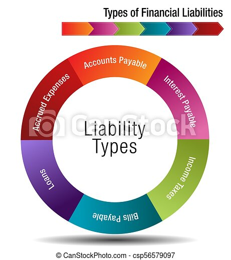 Types of Financial Liabilities - csp56579097