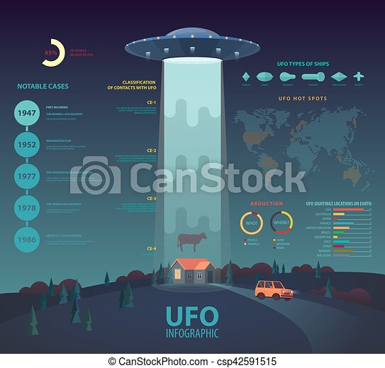 UFO infographic with disk beam abducting cow - csp42591515