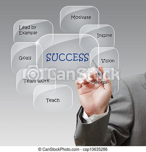 uomo affari, disegnare, flusso, successo, grafico - csp10635286