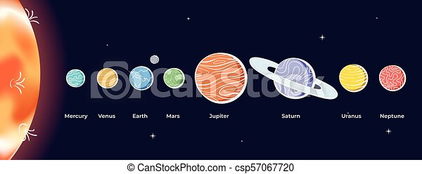 vector illustration of solar system with sun, mercury, venus, earth, moon,  mars, jupiter, saturn, uranus, neptune  diagram with order of planet   sketch and