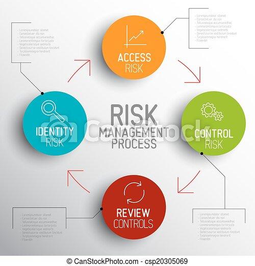 Vector light Risk management process diagram schema - csp20305069