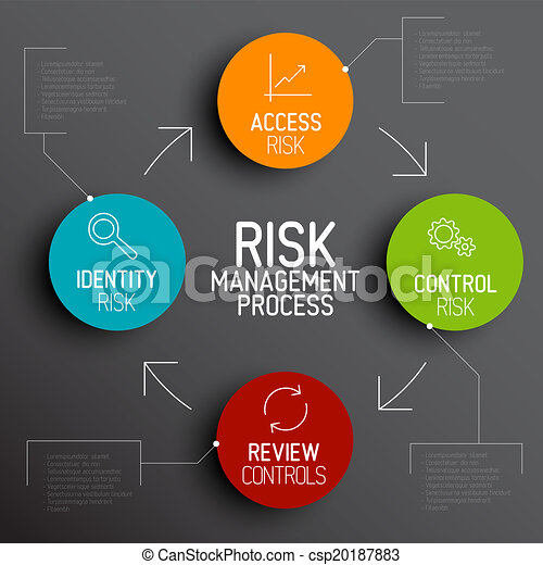 Vector Risk management process diagram schema - csp20187883