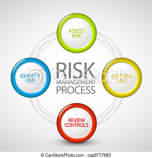 Vector risk management process diagram schema vector risk management process diagram ccuart Choice Image
