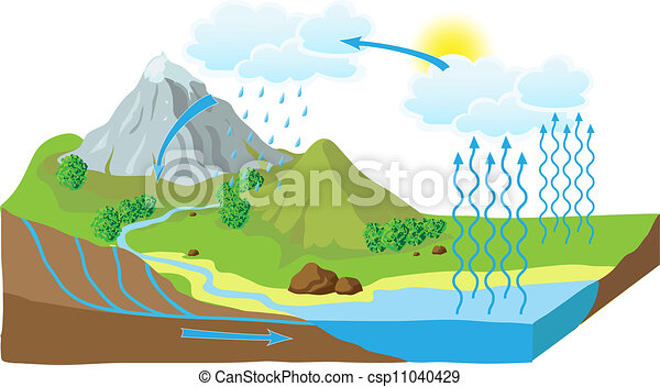 Vector schema of the water cycle in nature - csp11040429