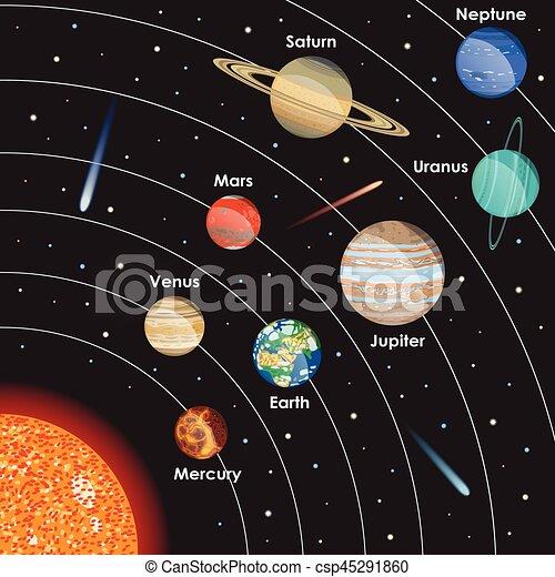 Sistema Solar Vector Con Planetas La Ilustración De Nuestro
