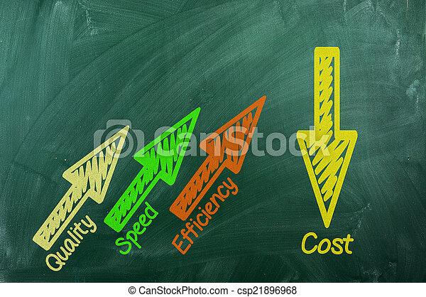 velocidade, custo, qualidade, eficiência - csp21896968