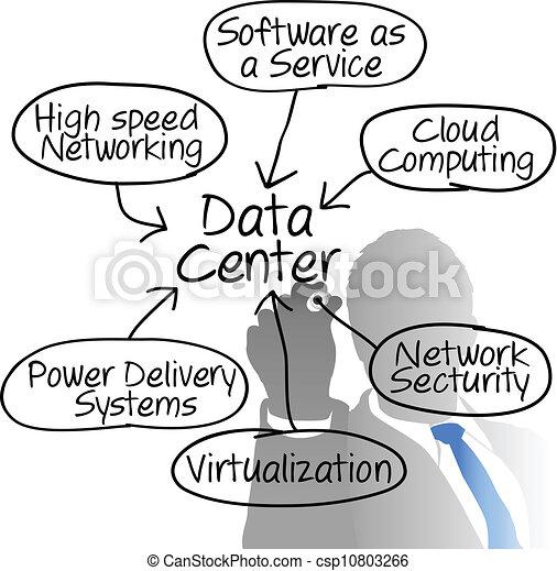 Data-Center-Netzwerk-Manager zeichnet ein Diagramm - csp10803266