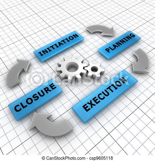 Vier Hauptschritte eines Projektlebenszyklus: Initiation, Planung, Hinrichtung, Schließung - csp9605118