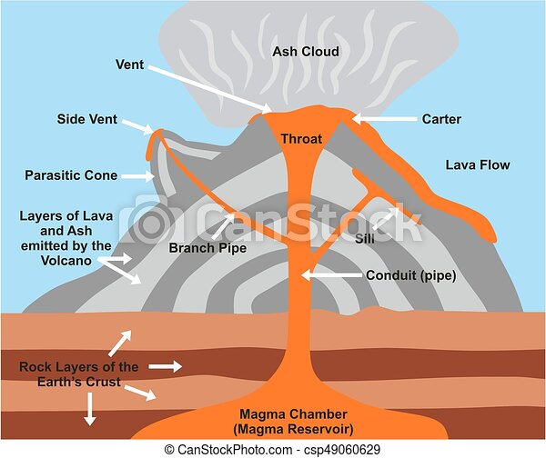 Volcano Cross Section Cross Section Of A Stratovolcano Ejecting
