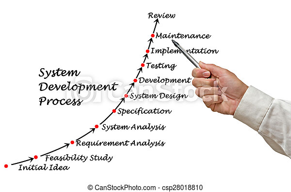 vyvolávání, postup, systém - csp28018810