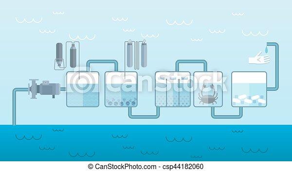 Wasser Wohnung Pumpe System Schablone Kunde Wohnung Prozess