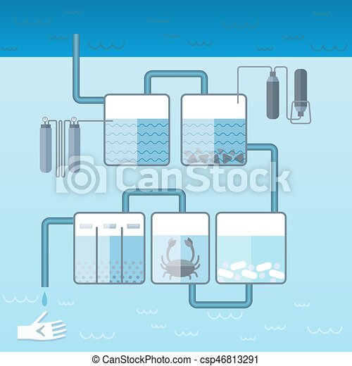 Wasser Wohnung Putzen Schablone System Wohnung Eps Vektoren