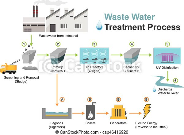 Wastewater Industrial Wastewater Treatment Is A Process