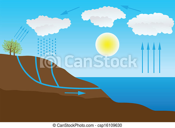 water cycle in nature - csp16109630