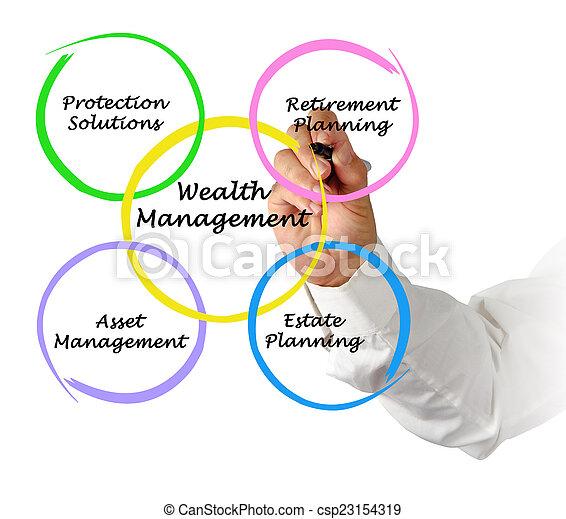 Wealth management - csp23154319