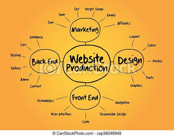 Website, landkarte, produktion, verstand, flußdiagramm. Website ...