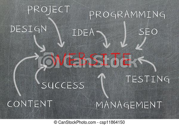 website, ontwikkeling, stappen - csp11864150