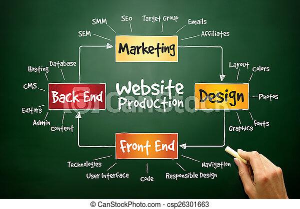 Website production - csp26301663
