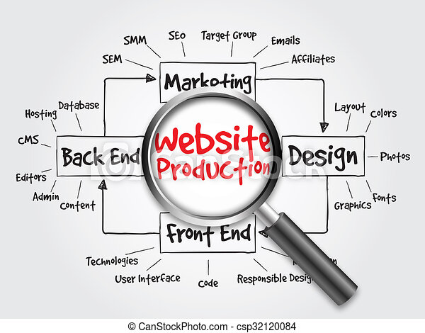 Website, prozess, produktion, diagramm. Website, diagramm, begriff ...