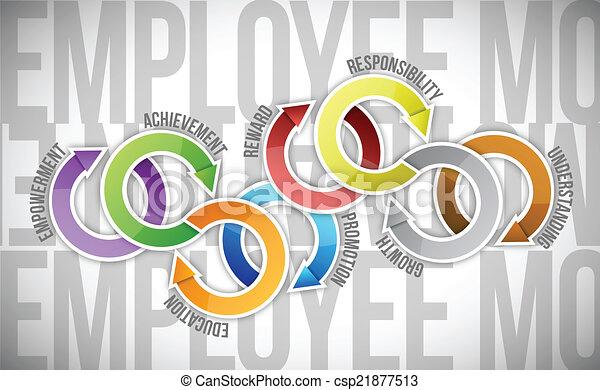 werknemer, diagram, motivatie, cyclus - csp21877513