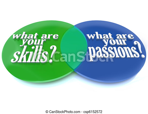 What are Your Skills and Passions - Venn Diagram - csp6152572