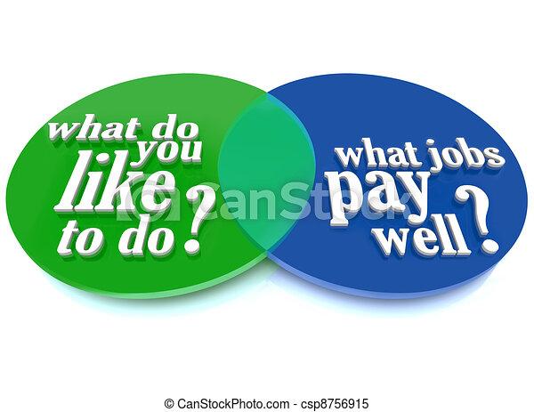 What Do You Like To Do Job Venn Diagram Advice A Venn Diagram Of