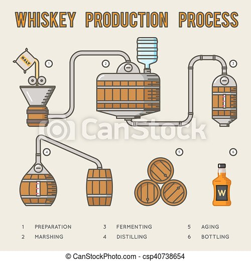 Whiskey Production Process Distillation And Aging Whisky