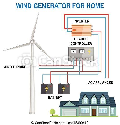 Wind Generator For Home Vector Wind Generator For Home Renewable
