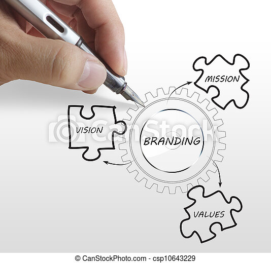 writing brand concept - csp10643229