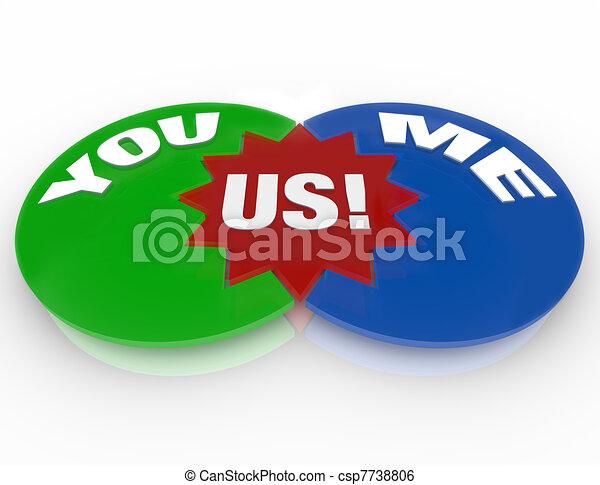 You Me Us - Venn Diagram Relationship Love Compatibility - csp7738806