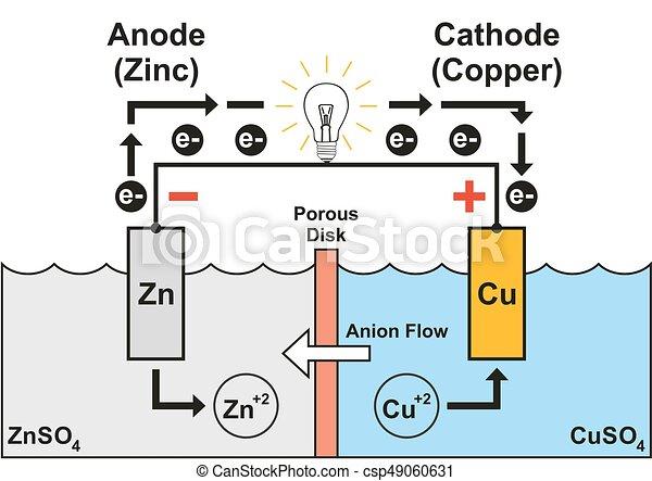 Zelle, diagramm, galvanic. Kupfer, bildung, anion, leicht ...